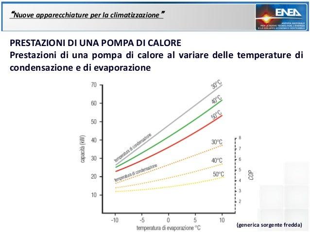 """""""Nuove apparecchiature per la climatizzazione""""PRESTAZIONI DI UNA POMPA DI CALOREPrestazioni di una pompa di calore al vari..."""