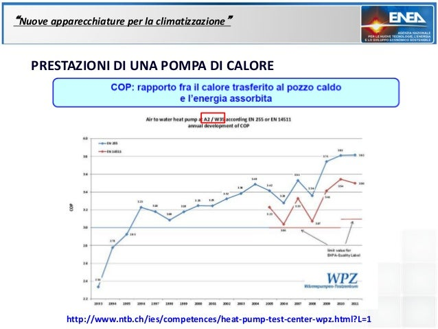 """""""Nuove apparecchiature per la climatizzazione""""   PRESTAZIONI DI UNA POMPA DI CALORE           http://www.ntb.ch/ies/compet..."""