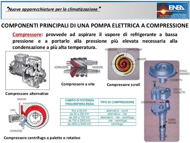 """""""Nuove apparecchiature per la climatizzazione""""COMPONENTI PRINCIPALI DI UNA POMPA ELETTRICA A COMPRESSIONE    Compressore: ..."""