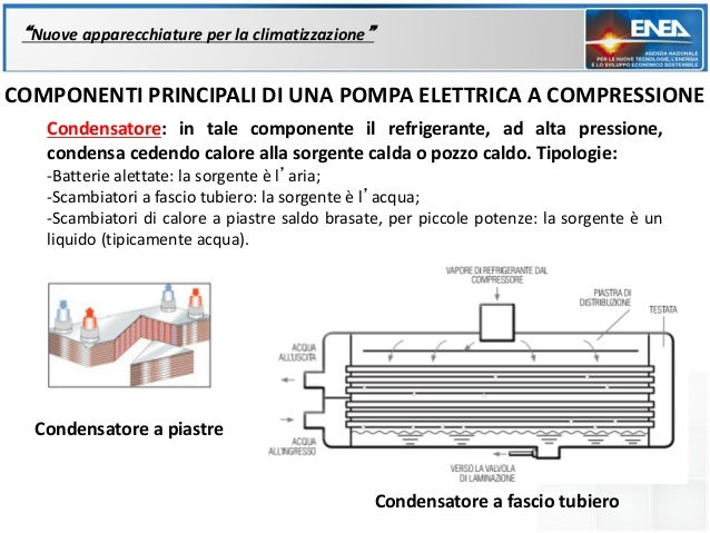 """""""Nuove apparecchiature per la climatizzazione""""COMPONENTI PRINCIPALI DI UNA POMPA ELETTRICA A COMPRESSIONE    Condensatore:..."""