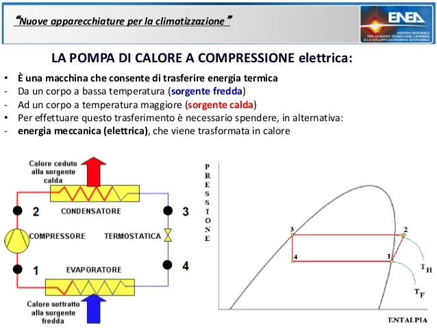 """""""Nuove apparecchiature per la climatizzazione""""           LA POMPA DI CALORE A COMPRESSIONE elettrica:•   È una macchina ch..."""