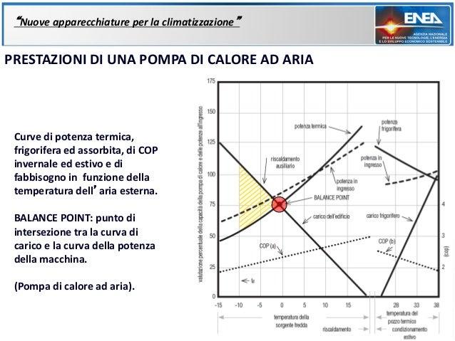 """""""Nuove apparecchiature per la climatizzazione""""PRESTAZIONI DI UNA POMPA DI CALORE AD ARIA Curve di potenza termica, frigori..."""