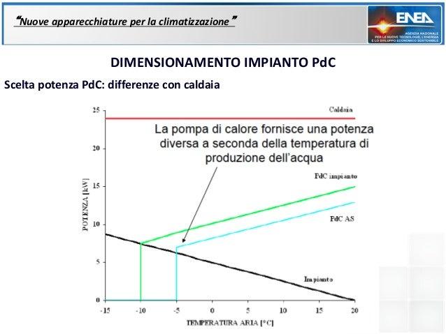 """""""Nuove apparecchiature per la climatizzazione""""                     DIMENSIONAMENTO IMPIANTO PdCScelta potenza PdC: differe..."""