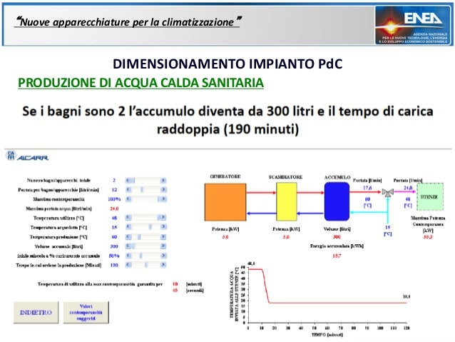 """""""Nuove apparecchiature per la climatizzazione""""                    DIMENSIONAMENTO IMPIANTO PdCPRODUZIONE DI ACQUA CALDA SA..."""