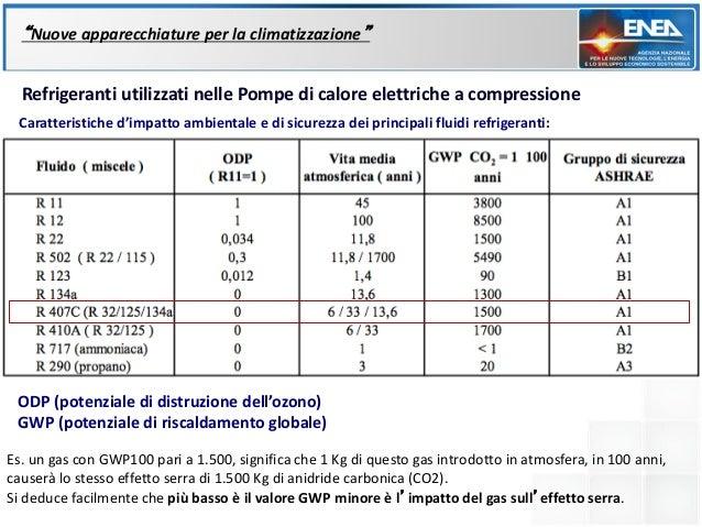 """""""Nuove apparecchiature per la climatizzazione""""  Refrigeranti utilizzati nelle Pompe di calore elettriche a compressione Ca..."""