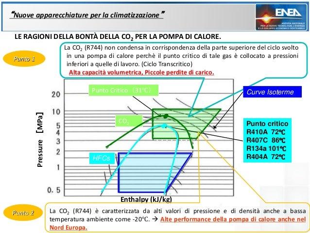 """""""Nuove apparecchiature per la climatizzazione"""" LE RAGIONI DELLA BONTÀ DELLA CO2 PER LA POMPA DI CALORE.                   ..."""