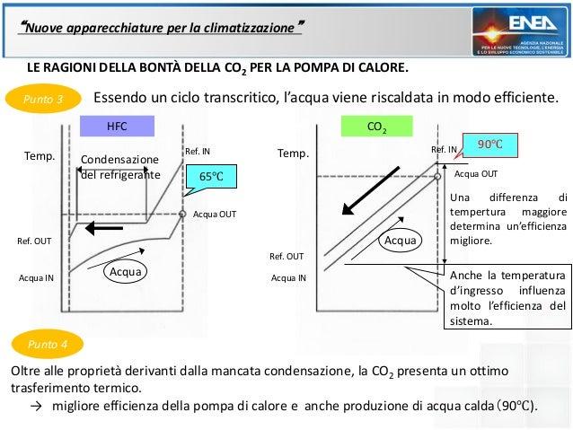 """""""Nuove apparecchiature per la climatizzazione""""   LE RAGIONI DELLA BONTÀ DELLA CO2 PER LA POMPA DI CALORE.  Punto 3      Es..."""