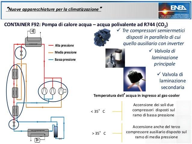"""""""Nuove apparecchiature per la climatizzazione""""CONTAINER F92: Pompa di calore acqua – acqua polivalente ad R744 (CO2)      ..."""