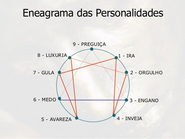 Eneagrama das Personalidades 9 - PREGUIÇA 1 - IRA 2 - ORGULHO 3 - ENGANO 4 - INVEJA5 - AVAREZA 6 - MEDO 7 - GULA 8 - LUXUR...
