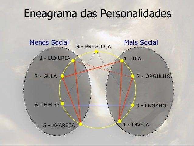 Mais SocialMenos Social Eneagrama das Personalidades 9 - PREGUIÇA 1 - IRA 2 - ORGULHO 3 - ENGANO 4 - INVEJA5 - AVAREZA 6 -...