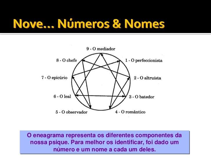 O eneagrama representa os diferentes componentes da nossa psique. Para melhor os identificar, foi dado um        número e ...