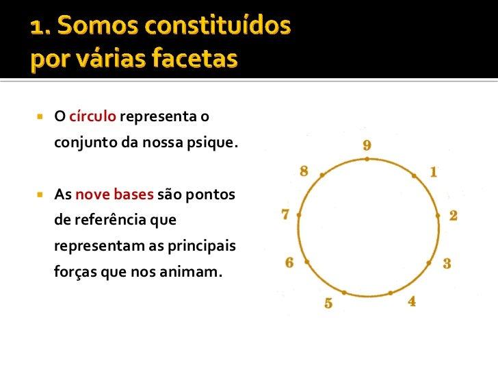    O círculo representa o    conjunto da nossa psique.   As nove bases são pontos    de referência que    representam as...