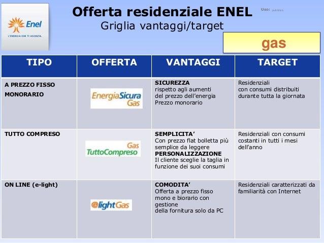 Il caso enel nuove strategie di prodotto for Enel gas bolletta
