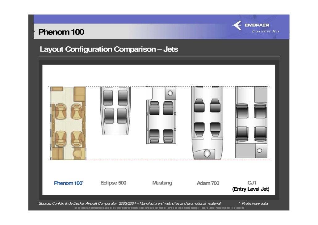 2005* Embraer Day Business Jet Market Presentation