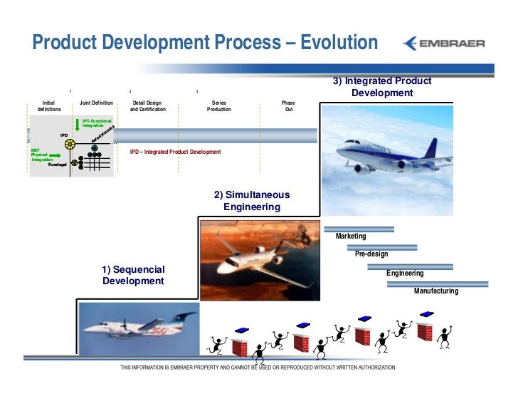 2007 engineering embraer day 2007 for Product development and design for manufacturing