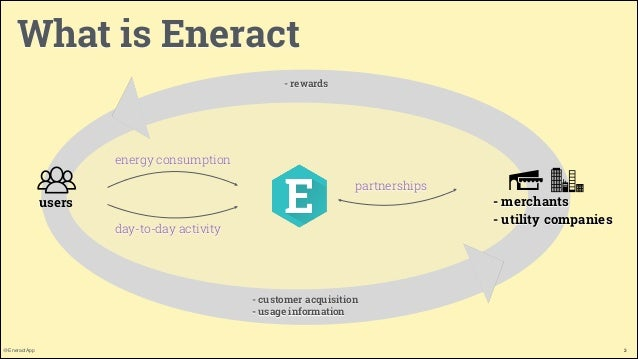 What is Eneract - rewards  energy consumption partnerships  users day-to-day activity  - merchants - utility companies  -...