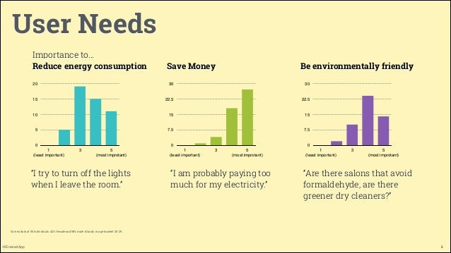User Needs Importance to… Reduce energy consumption  Save Money  Be environmentally friendly  20  30  30  15  22.5  22.5  ...