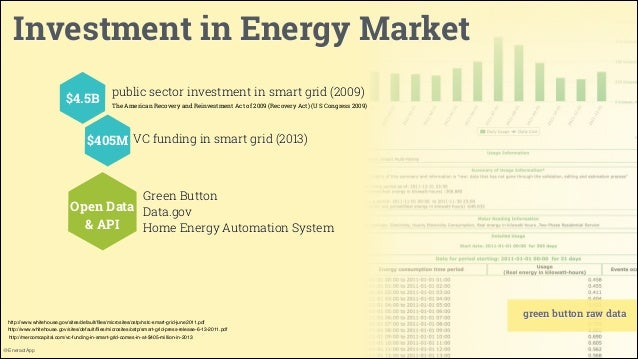 Investment in Energy Market $4.5B  public sector investment in smart grid (2009) The American Recovery and Reinvestment Ac...