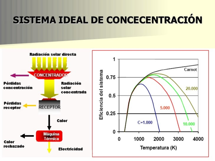 energia solar termica - photo #17