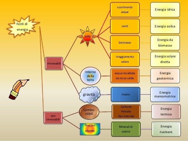 Energia - Diversi tipi di energia ...