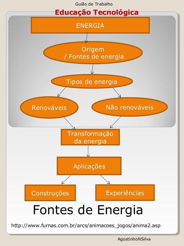 Educação Tecnológica  ENERGIA  Origem  / Fontes de energia  Tipos de energia  Renováveis Não renováveis  Transformação  da...