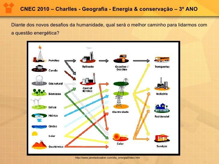 Diante dos novos desafios da humanidade, qual será o melhor caminho para lidarmos com a questão energética? http://www.jan...