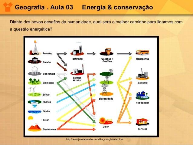 Geografia . Aula 03  Energia & conservação  Diante dos novos desafios da humanidade, qual será o melhor caminho para lidar...