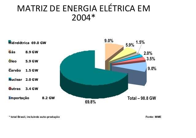 MATRIZ DE ENERGIA ELÉTRICA EM  2004*  9.0%  5.9%  1.5%  2.0%  3.5%  9.0%  69.8%  Hidrelétrica 69.0 GW  Gás 8.9 GW  Óleo 5....