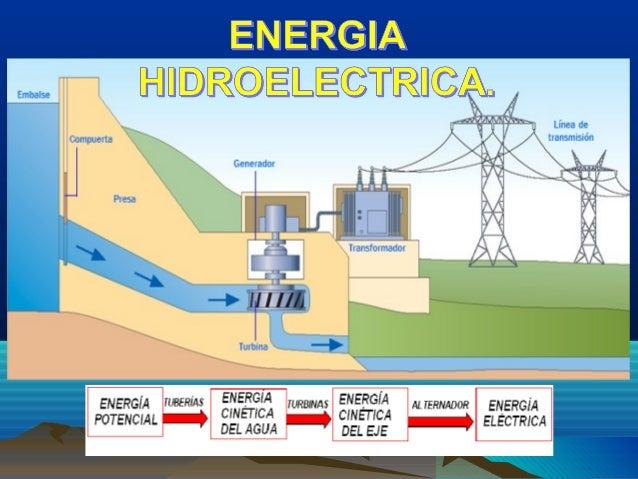 Resultado de imagen de energia hidroelectrica como funciona