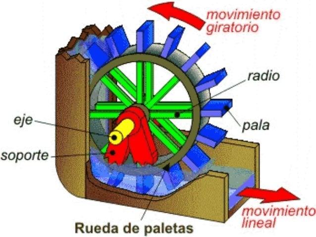 Energia  hidroelektrikoa