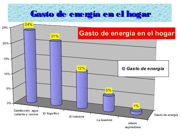 Gasto de energía en el hogarGasto de energía en el hogar Calefacción, agua caliente y cocina El frigorífico El televisor L...