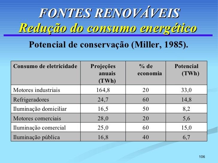 FONTES RENOVÁVEIS Redução do consumo energético   <ul><li>Potencial de conservação (Miller, 1985). </li></ul>6,7 40 16,8 I...