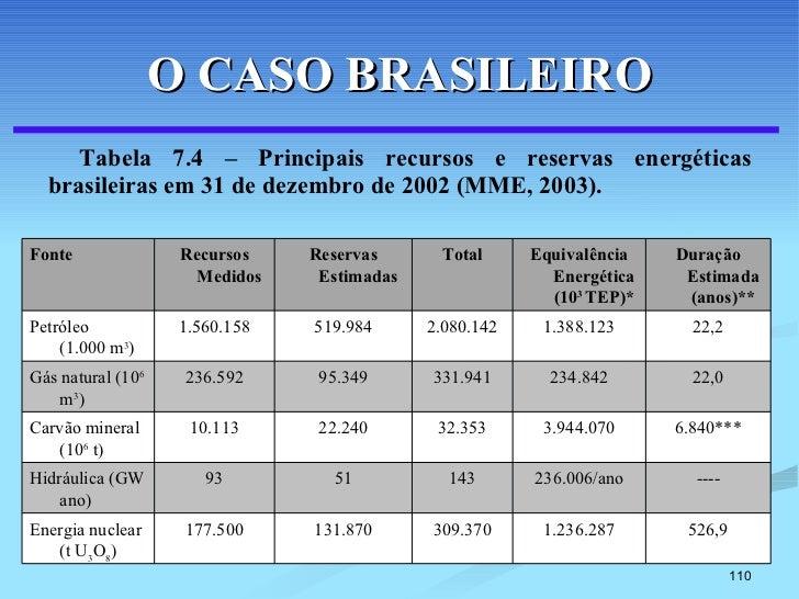 O CASO BRASILEIRO <ul><li>Tabela 7.4 – Principais recursos e reservas energéticas brasileiras em 31 de dezembro de 2002 (M...