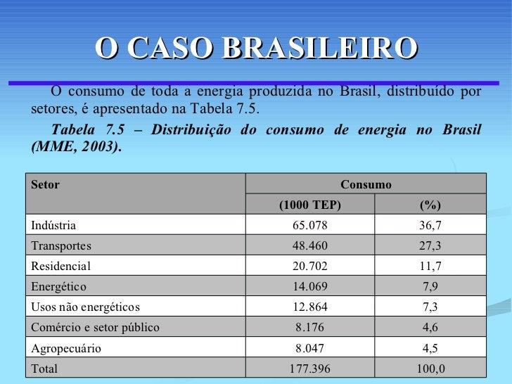 O CASO BRASILEIRO <ul><li>O consumo de toda a energia produzida no Brasil, distribuído por setores, é apresentado na Tabel...