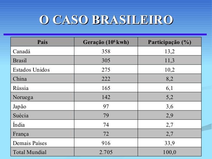 O CASO BRASILEIRO 100,0 2.705 Total Mundial 33,9 916 Demais Países 2,7 72 França 2,7 74 Índia 2,9 79 Suécia 3,6 97 Japão 5...
