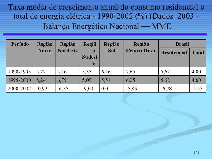 Taxa média de crescimento anual do consumo residencial e total de energia elétrica - 1990-2002 (%) (Dados  2003 -  Balanço...