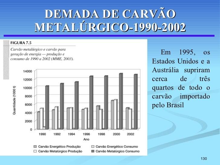 DEMADA DE CARVÃO METALÚRGICO-1990-2002 Em 1995, os Estados Unidos e a Austrália supriram cerca de três quartos de todo o c...