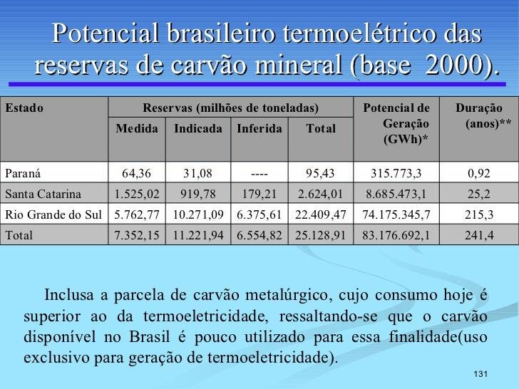 Potencial brasileiro termoelétrico das reservas de carvão mineral (base  2000). Inclusa a parcela de carvão metalúrgico, c...