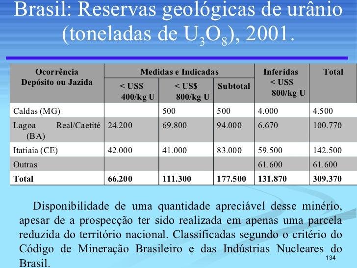 Brasil: Reservas geológicas de urânio (toneladas de U 3 O 8 ), 2001. Disponibilidade de uma quantidade apreciável desse mi...