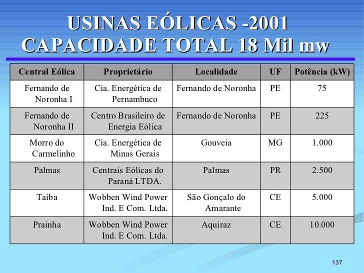 USINAS EÓLICAS -2001 CAPACIDADE TOTAL 18 Mil mw  10.000 CE Aquiraz Wobben Wind Power Ind. E Com. Ltda. Prainha 5.000 CE Sã...