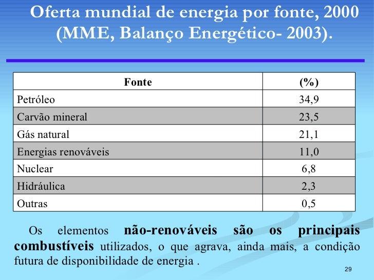 Oferta mundial de energia por fonte, 2000 (MME, Balanço Energético- 2003). <ul><li>Os elementos   não-renováveis são os pr...