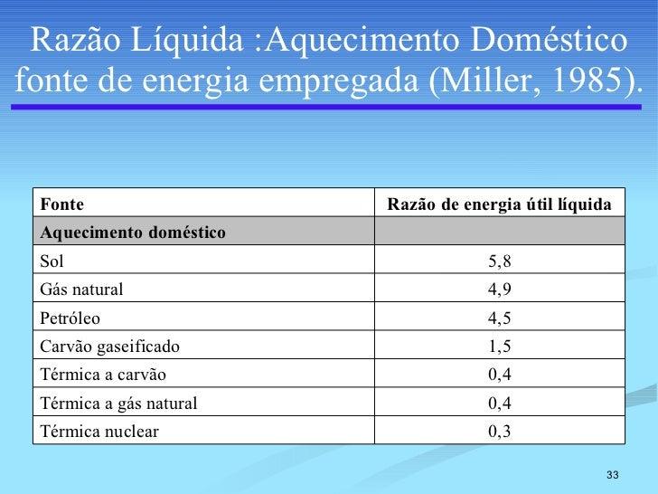 Razão Líquida :Aquecimento Doméstico fonte de energia empregada (Miller, 1985). 0,3 Térmica nuclear 0,4 Térmica a gás natu...