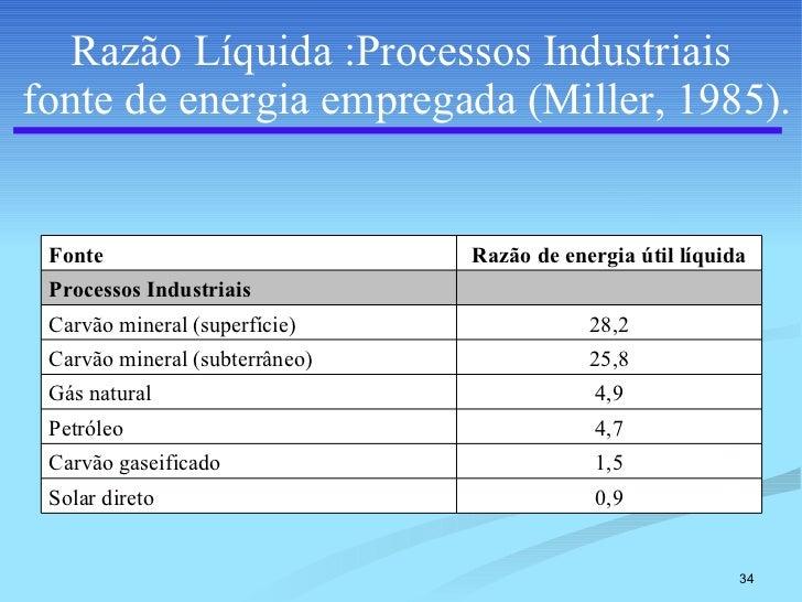 Razão Líquida :Processos Industriais  fonte de energia empregada (Miller, 1985). 0,9 Solar direto 1,5 Carvão gaseificado 4...