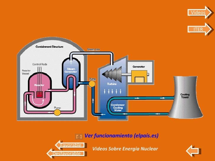 <ul><li>Ver funcionamiento (elpaís.es) </li></ul>Videos Sobre Energía Nuclear Favorable Desfavorable Videos ITER