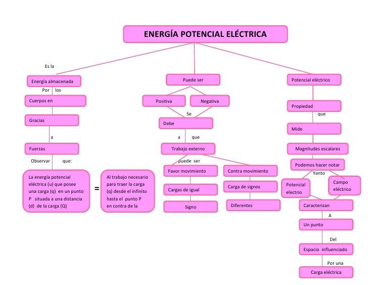 ENERGÍA POTENCIAL ELÉCTRICA                 <br />Puede serPotencial eléctrico                 Es la  <br />Energía almace...