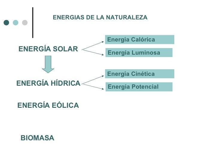 ENERGIAS DE LA NATURALEZA ENERGÍA EÓLICA BIOMASA  ENERGÍA SOLAR Energía Calórica Energía Luminosa ENERGÍA HÍDRICA Energía ...