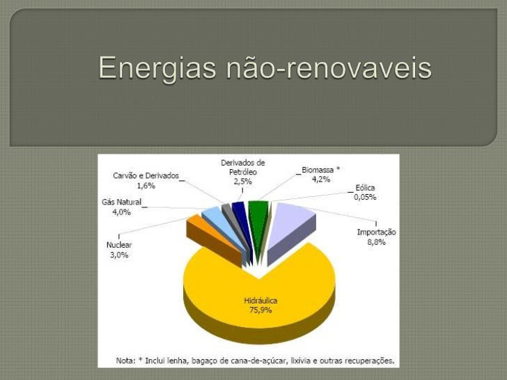 Energias não-renovaveis<br />