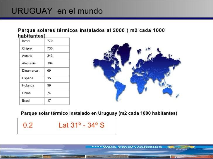 URUGUAY  en el mundo Parque solar térmico instalado en Uruguay (m2 cada 1000 habitantes) Parque solares térmicos instalado...