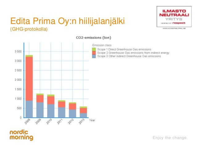 Edita Prima Oy:n hiilijalanjälki  (GHG-protokolla)