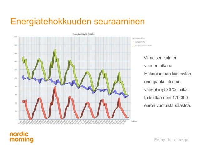 Energiatehokkuuden seuraaminen  Viimeisen kolmen  vuoden aikana  Hakuninmaan kiinteistön  energiankulutus on  vähentynyt 2...